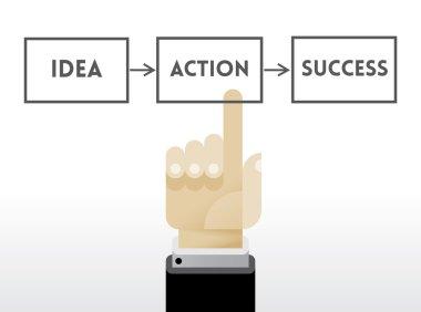 Three business steps