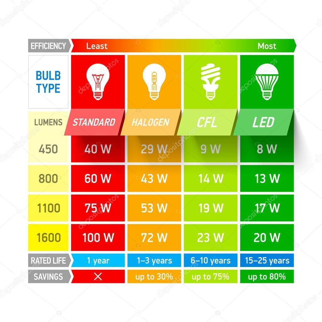 Light bulb comparison chart infographic