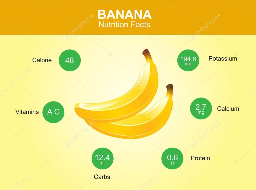banana nutrition facts, banana fruit with information, banana vector