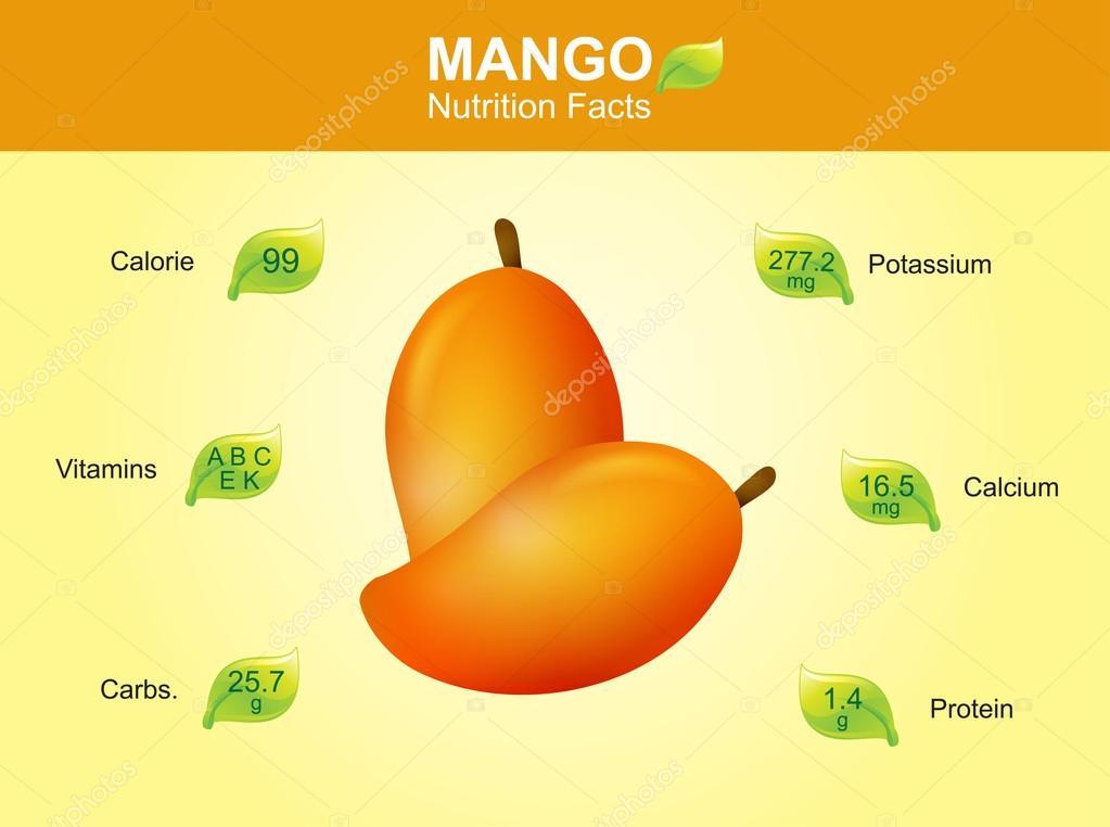 Indian Food Vitamins Chart