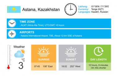 Astana, Kazakhstan. Infographic design. Time and Date. Weather widgets template. Infographic isolated on white.