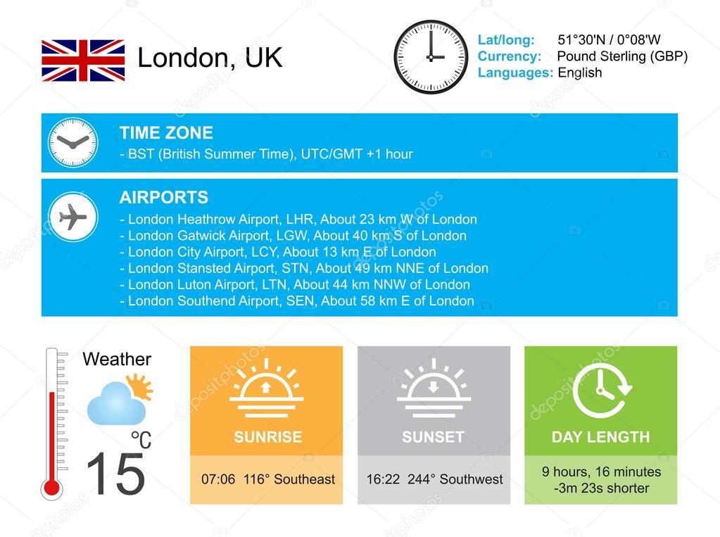 Zeit Datum London