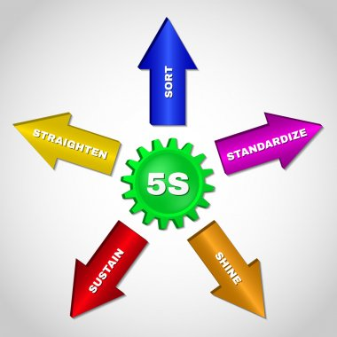 5S. Kaizen management methodology.