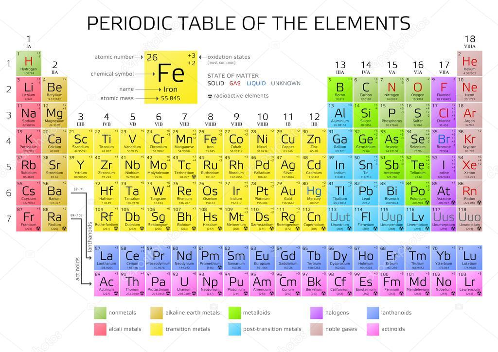 Tavola periodica di mendeleev degli elementi vettoriali stock andriano cz 122354384 - Numero elementi tavola periodica ...