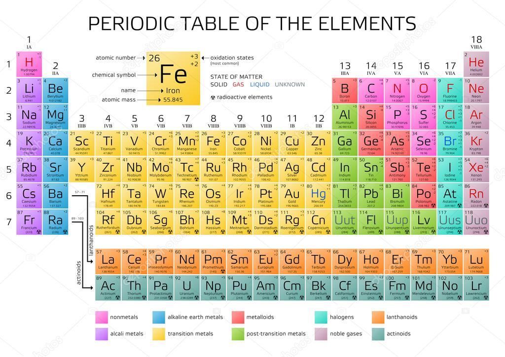 Tabla de periodica de mendeleiev los elementos vector de stock tabla de periodica de mendeleiev los elementos vector de stock urtaz Images