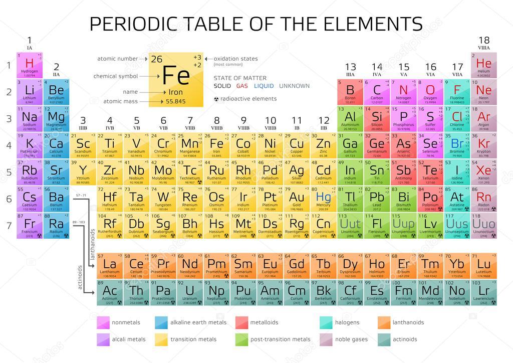 Tabla de periodica de mendeleiev los elementos archivo imgenes tabla de periodica de mendeleiev los elementos archivo imgenes vectoriales urtaz Choice Image