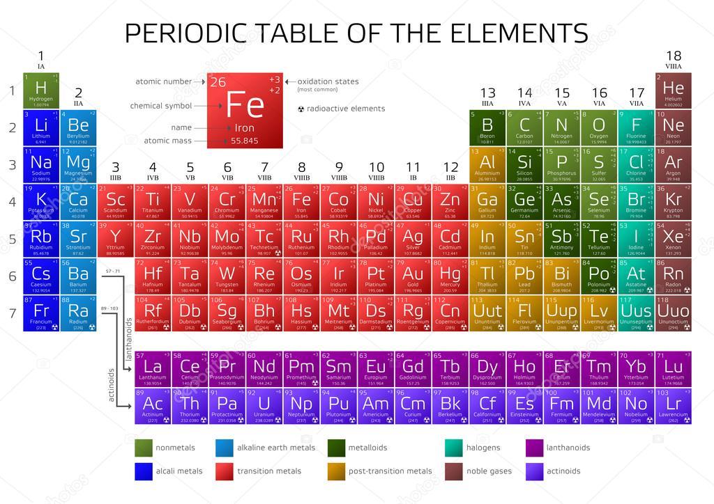 Tavola periodica di mendeleev degli elementi vettoriali stock andriano cz 123311454 - Tavola periodica di mendeleev ...