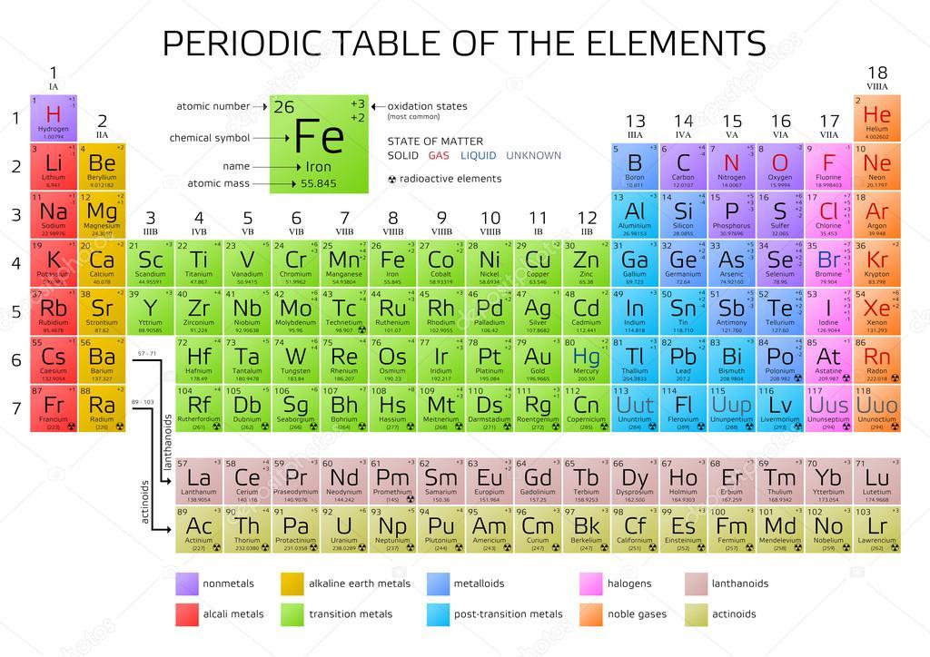 Tavola periodica di mendeleev degli elementi vettoriali stock andriano cz 123311516 - Numero elementi tavola periodica ...