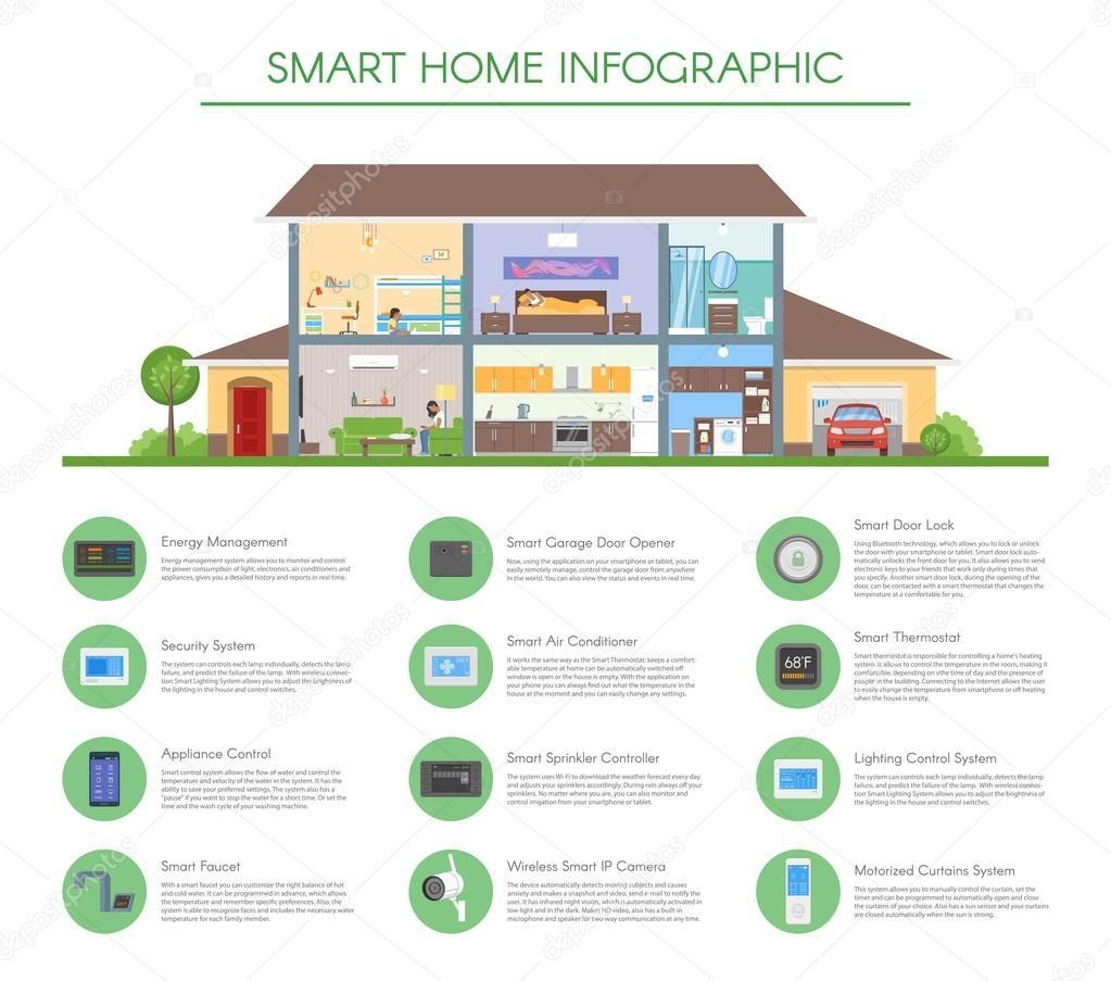 Smart-Home-Konzept Infografik Vektor-Illustration. Detaillierte ...