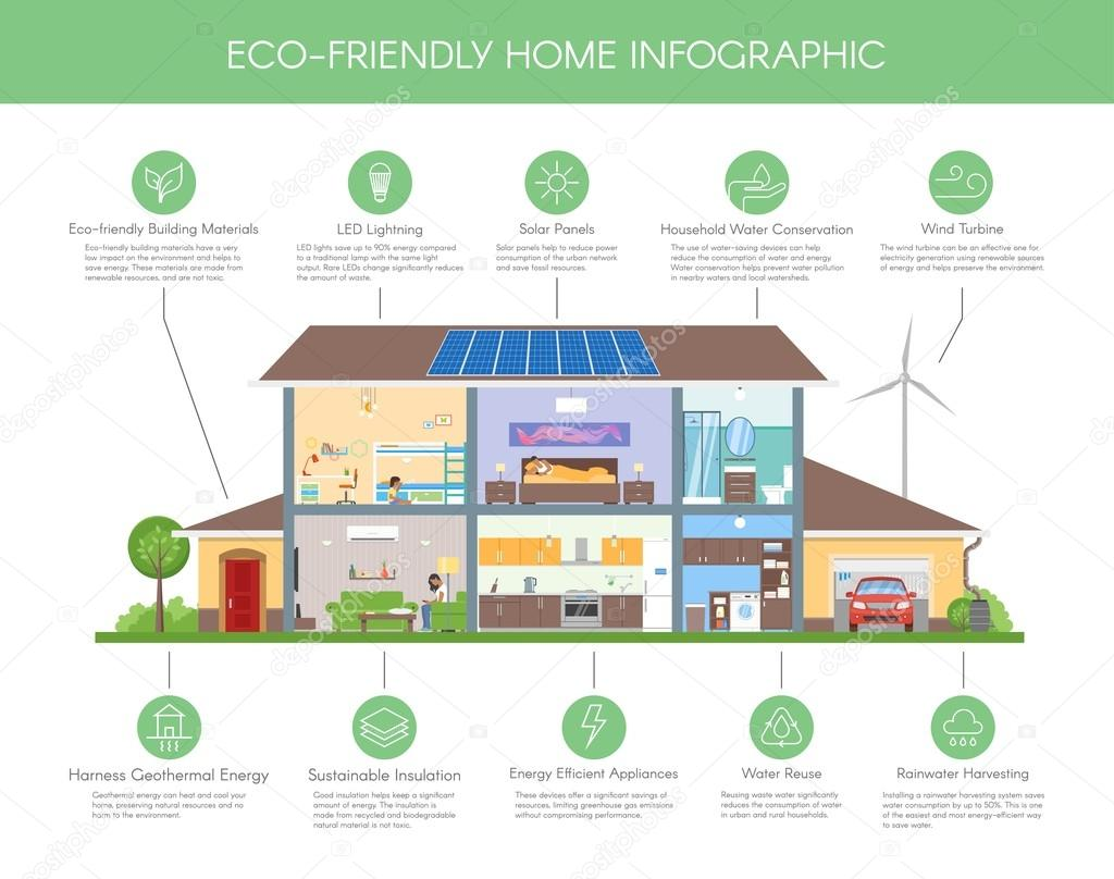 Eco-friendly home infographic concept vector illustration. Ecology ...
