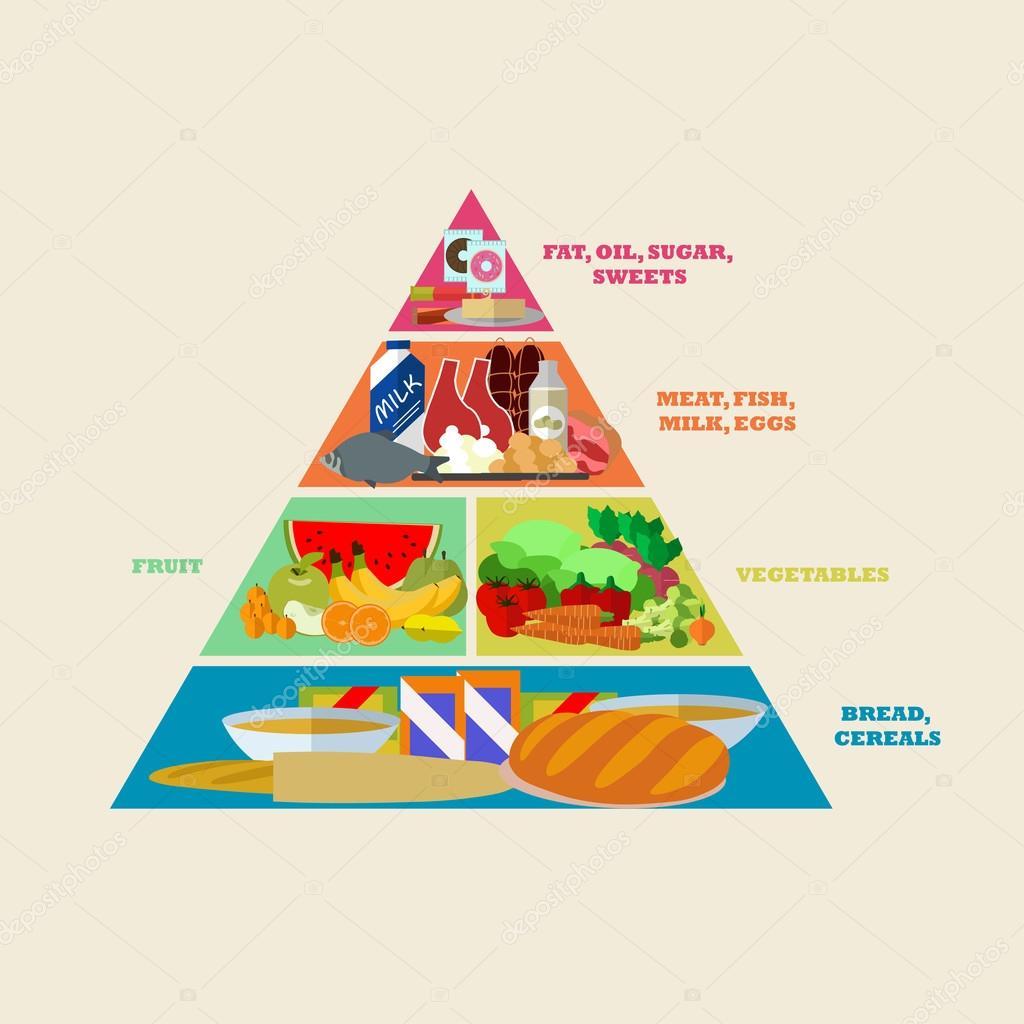 cdb85f738 A pirâmide alimentar saudável cartaz de vetor no design de estilo ...
