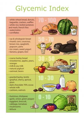Chart infographics glycemic index foods