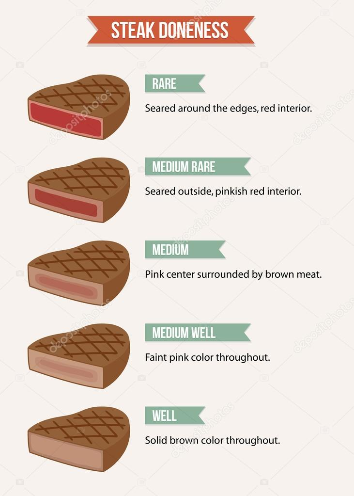 Infographic chart of steak doneness characteristics