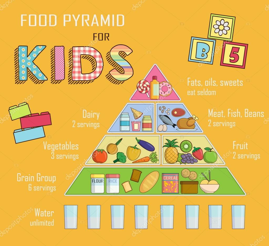 Infographic Chart, Illustration Of A Food Pyramid For Children And Kids  Nutrition. Shows Healthy Food Balance For Successful Growth, Education And  Progress ...  Progress Chart For Kids