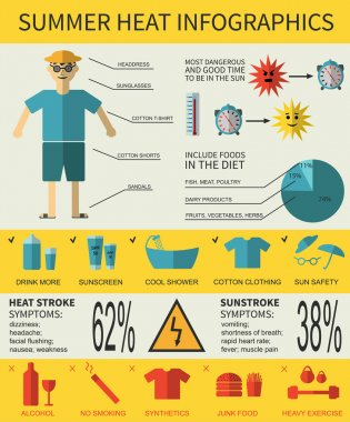 Health care infographics about summer heat stroke, symptoms and prevention. Vector illustration. clip art vector
