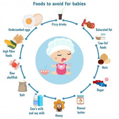 Foods to avoid for babies.
