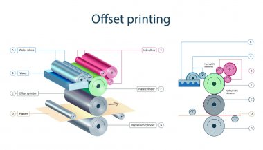 Offtet printing mechanism infographic