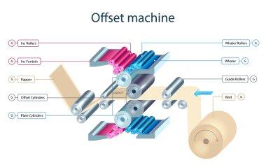 Offset printing machine mechanism