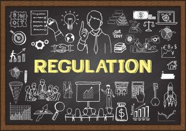 Doodles about regulation on chalkboard.