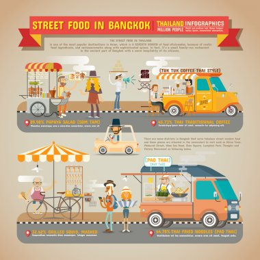 Street Food in Bangkok Infographics