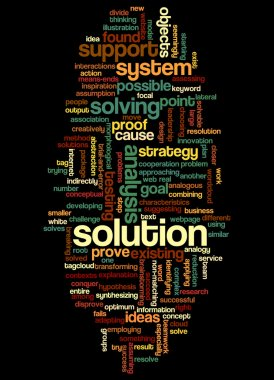 Word cloud of solution and its related words
