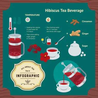 Brewing Hibiscus Beverage Infographic
