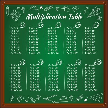 Multiplication table on green blackboard with drawings