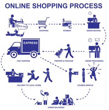 Online shopping process. Set vector stick figures and elements