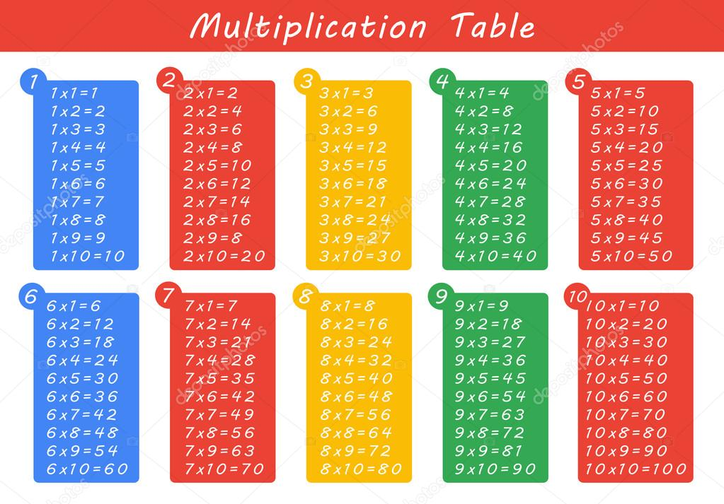 F rgglada multiplikationstabellen mellan 1 till 10 som for Table multiplication de 9
