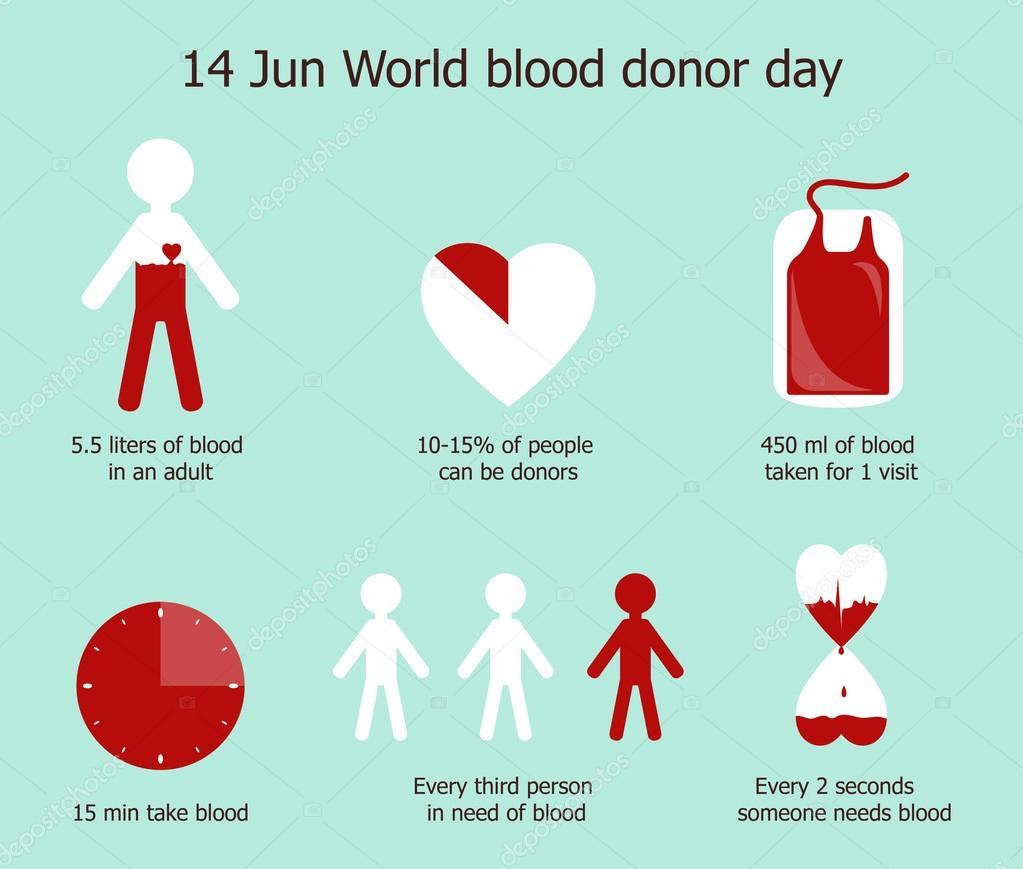 Картинки по запросу Всемирный день донора крови (World Blood Donor Day).