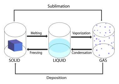phase change of matter