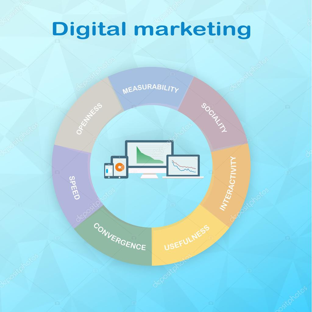 Componentes de gráfico de Marketing Digital se dividen en 7 partes ...