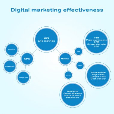 Infographics of digital marketing effectiveness. Flowchart scheme of circles of different sizes connected by straight lines in flat style.