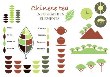 Chinese tea classification. Tea infographics. Types of tea infographics.