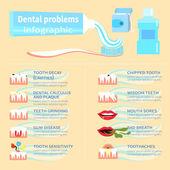 Dental problem health care