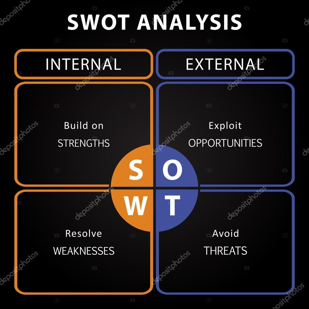 swot analysis of bench A swot analysis offers a quick way to capture ideas and classify them into four broad categories: internal strengths and weaknesses, and.