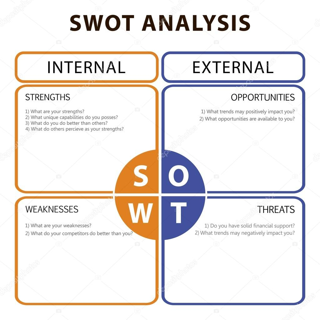 swot table