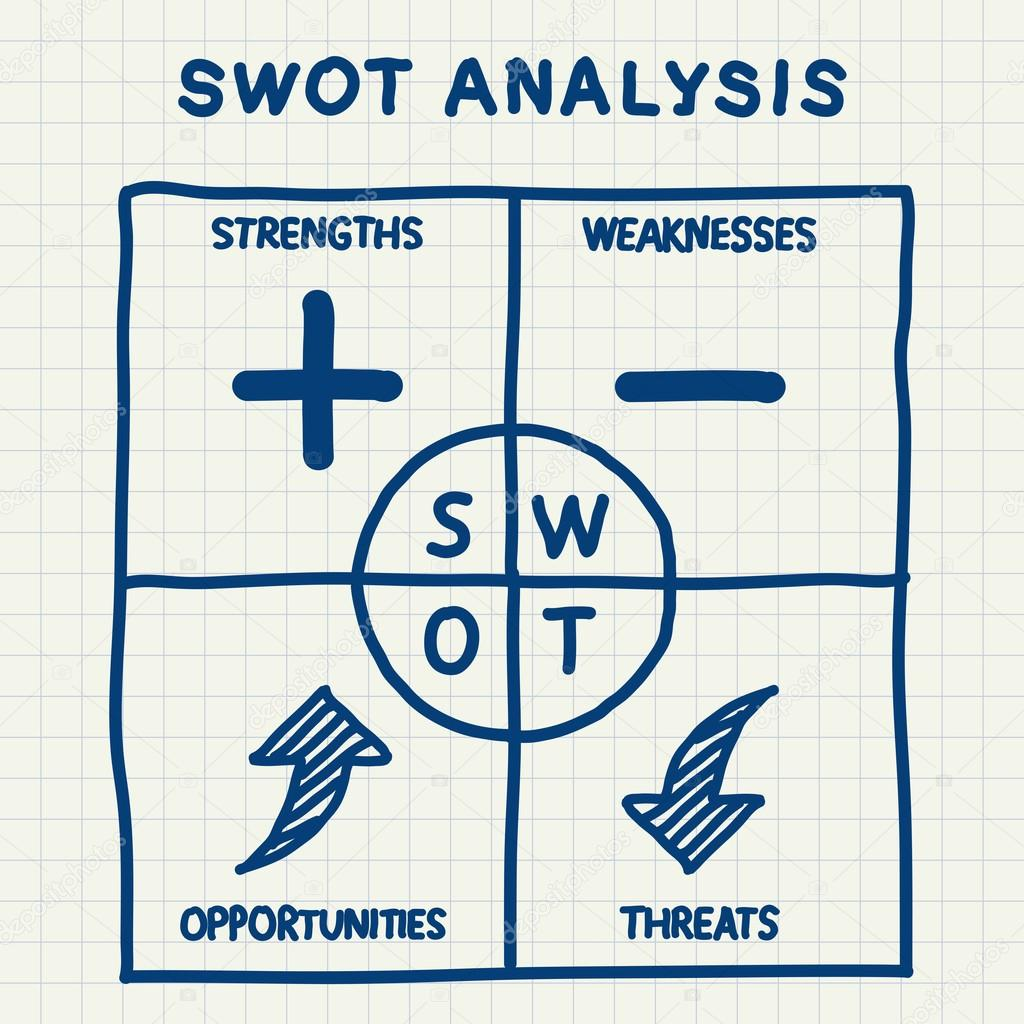 royal mail swot analysis Royal mail - business/marketing bibliographies - in harvard style change style powered by csl popular ama apa royal mail swot analysis.