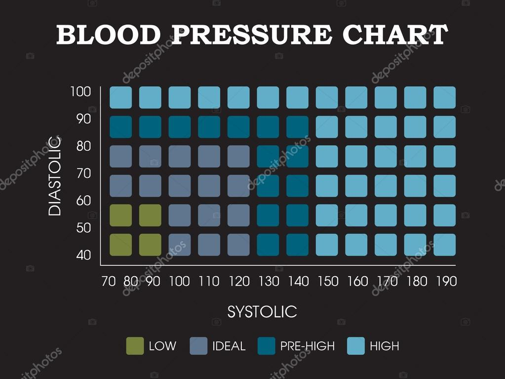 Blood Pressure Chart Diastolic Systolic Measurement Infographic