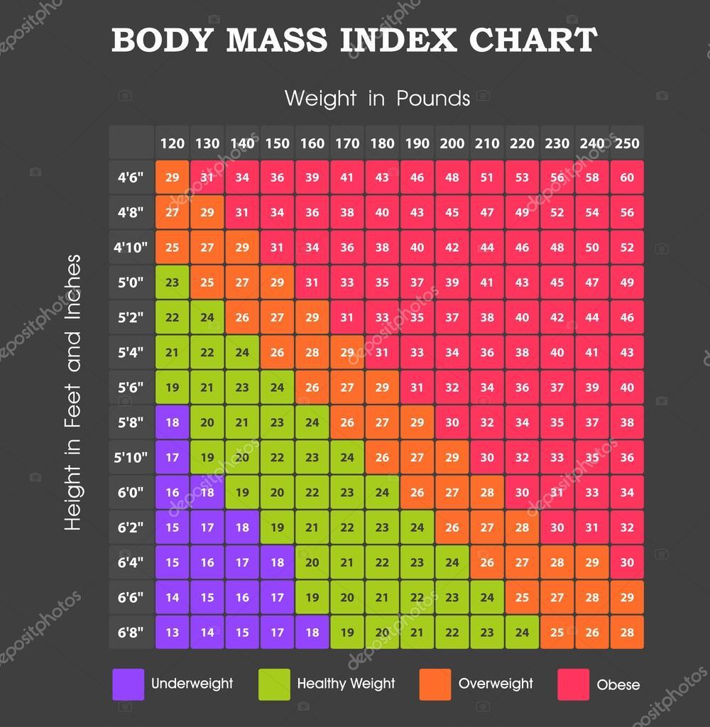 Индекс массы тела девушек