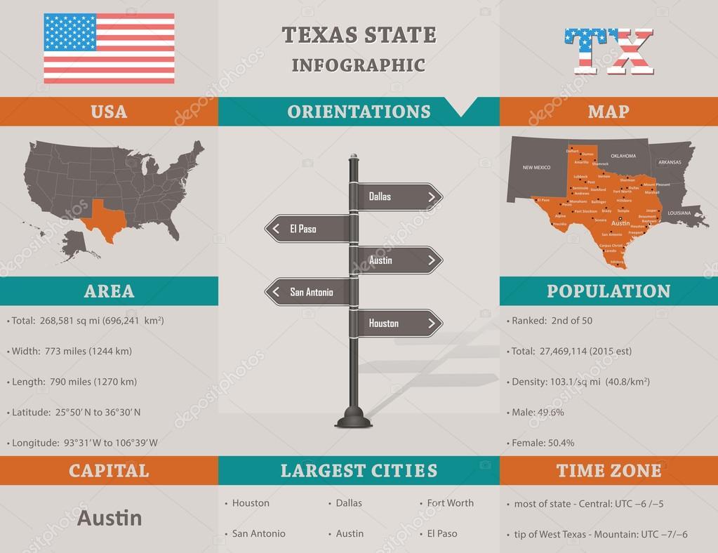 USA - Texas Zustand-Infografik-Vorlage — Stockvektor © Vectorscore ...