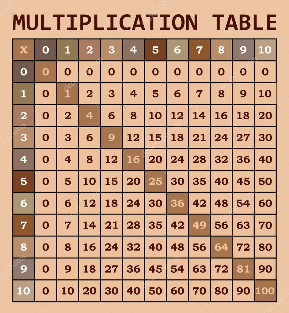 Mathematical multiplication table template for students stock mathematical multiplication table template for students stock vector 123456466 gamestrikefo Choice Image
