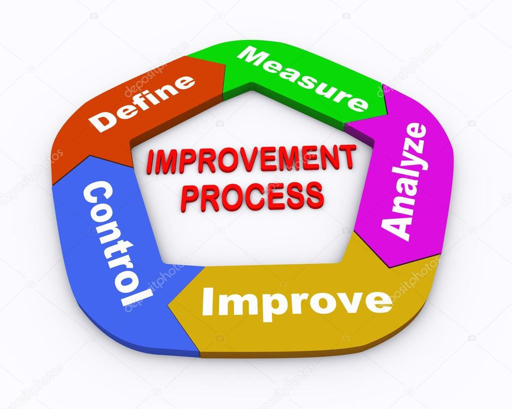 improving the performance of quality improvement Improving employees performance through total quality management  total quality management is a business approach aiming at providing quality products to achieve customer  continues improvement customers focus products and services to satisfy and retain them.