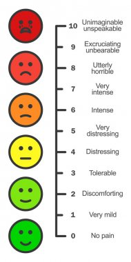 Pain scale chart vertical. Cartoon faces emotions scale. Doctors pain assessment scale. Pain rating tool. Visual pain chart. Pain metering. Stock vector illustration. clip art vector