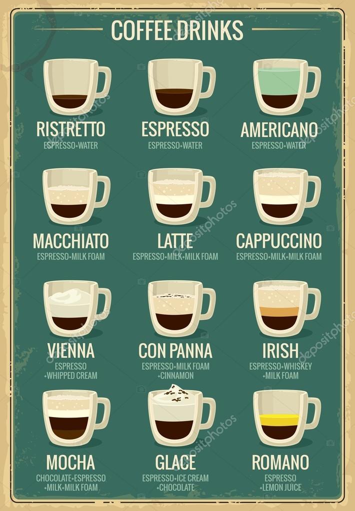 Пропорции кофейных напитков