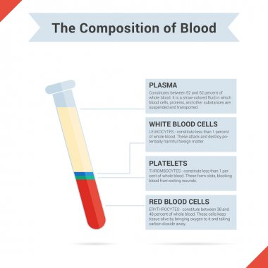 Composition of whole blood
