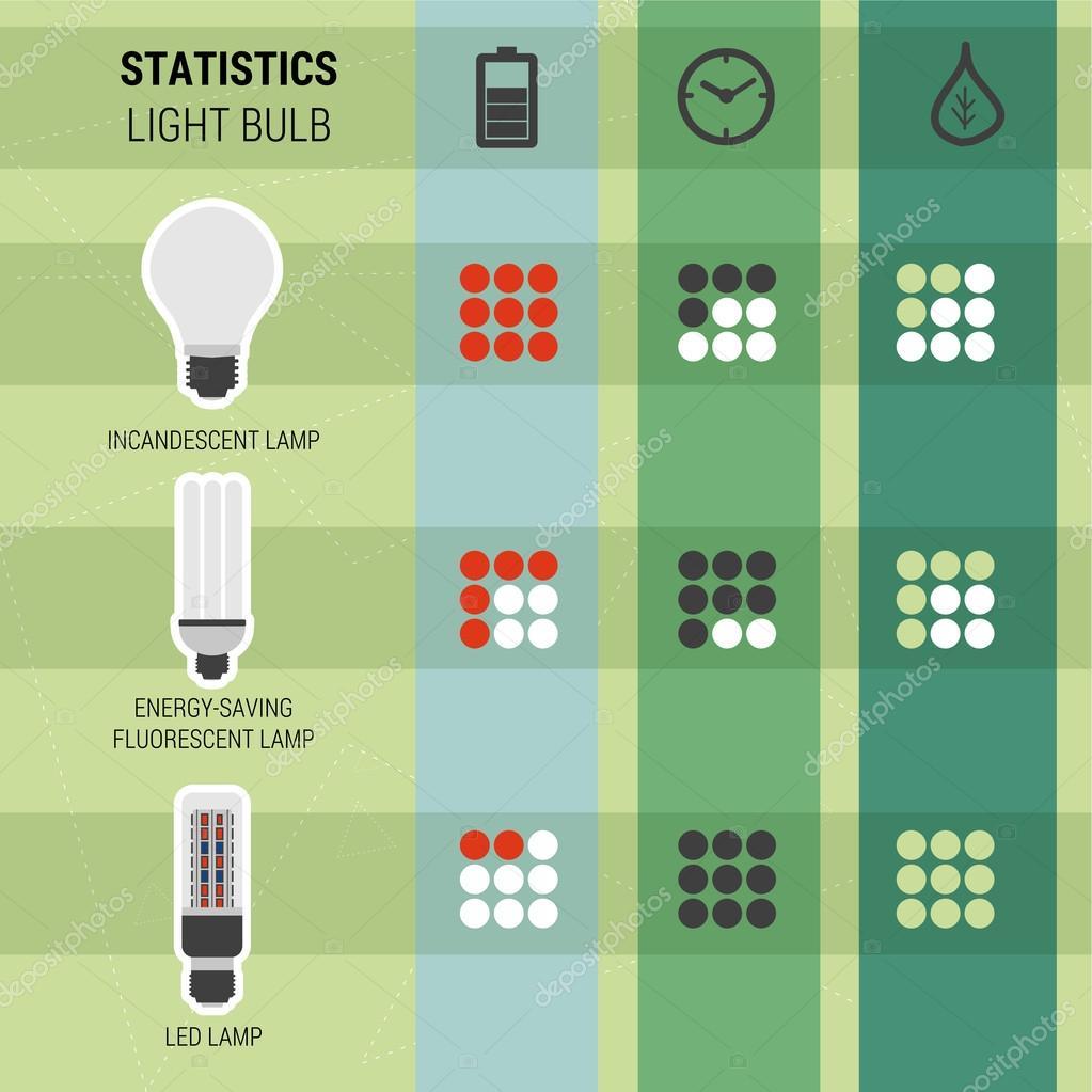 tipos de infografa estadstica de lmparas u vector de stock