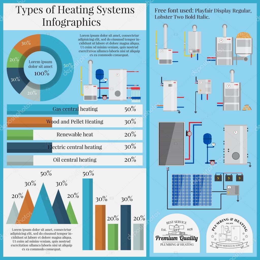 Arten von Heizung Systeme Infografiken. Kessel, flach legen. Vektor ...