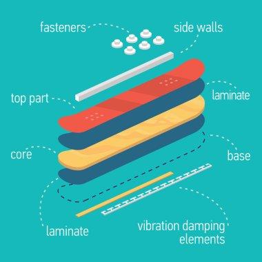 illustration of snowboard layers