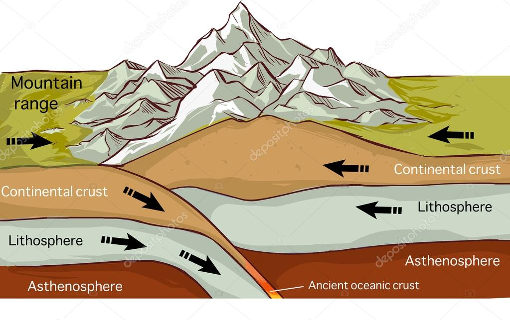 Plate Tectonics Mountain Forming Drawing